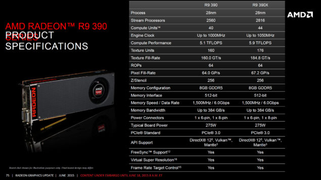 AMD Radeon R9 390 Specifications