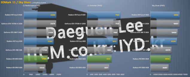 AMD Radeon R9 Fury X 3DMark 11