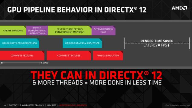 AMD_DirectX 12_Asynchronus Compute 1