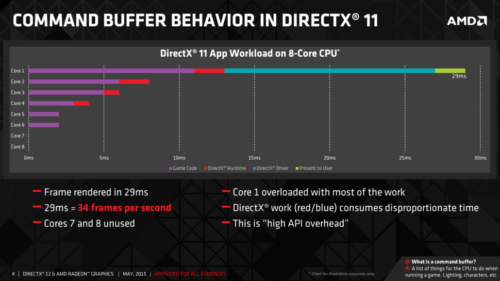 amd_directx-12_command-buffer-in-dx11-2