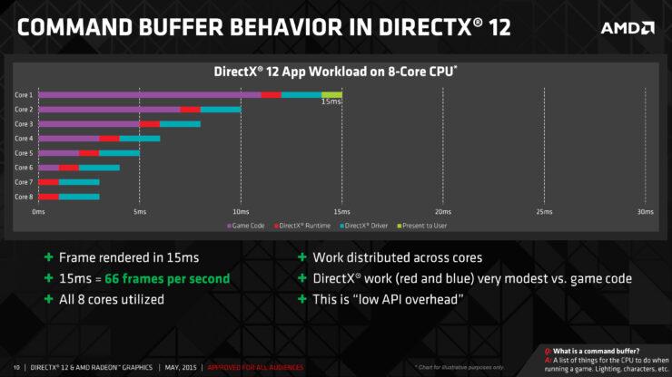 amd_directx-12_command-buffer-in-dx12