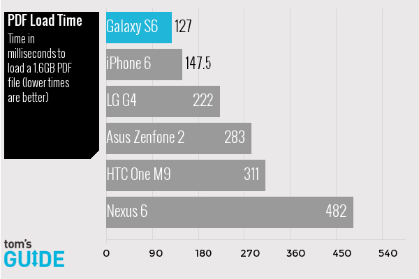 Galaxy-S6-vs-Zenfone-2-vs-G4-vs-iPhone-6-vs-Nexus-6-vs-One-M9-speed-tests