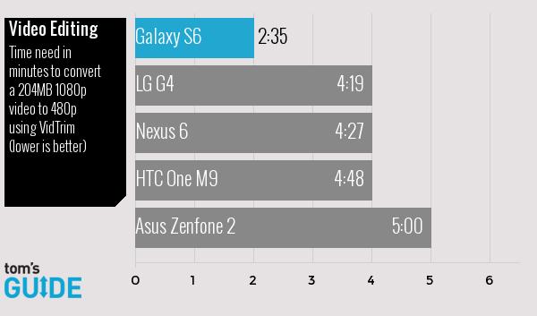 Galaxy-S6-vs-Zenfone-2-vs-G4-vs-iPhone-6-vs-Nexus-6-vs-One-M9-speed-tests