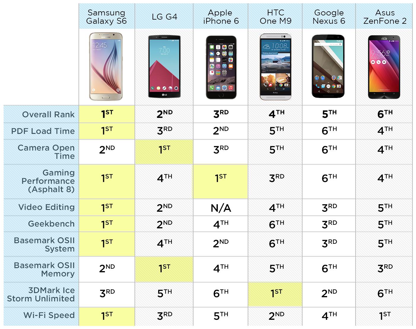 galaxy-s6-vs-zenfone-2-vs-g4-vs-iphone-6-vs-nexus-6-vs-one-m9-speed-tests-8