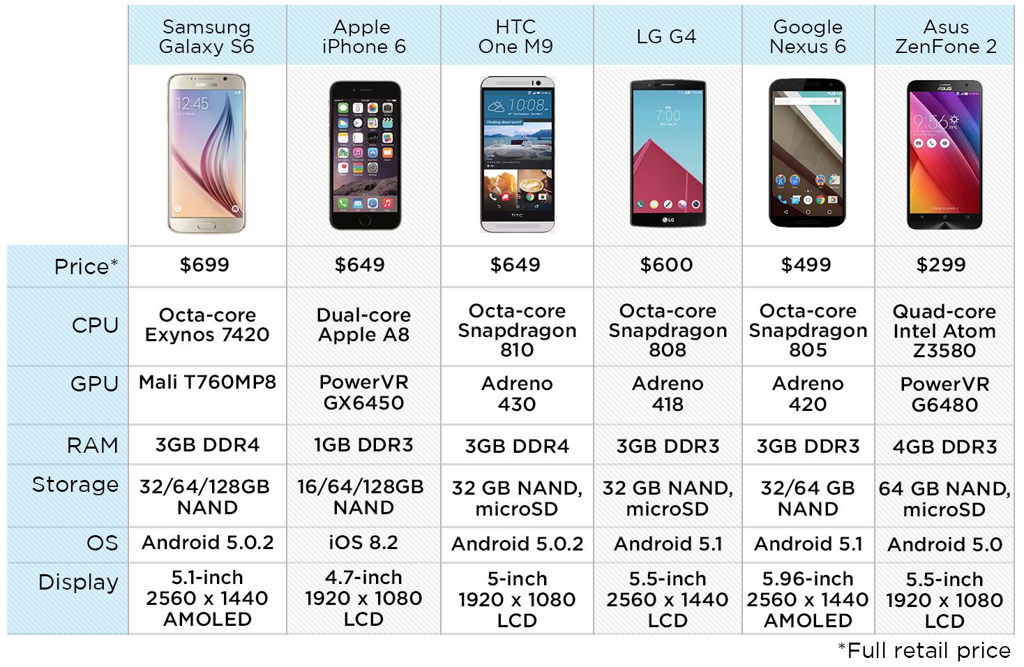 galaxy-s6-vs-zenfone-2-vs-g4-vs-iphone-6-vs-nexus-6-vs-one-m9-speed-tests-9