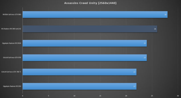 HIS Radeon R9 390 IceQ X2_Review_Assassins Creed Unity