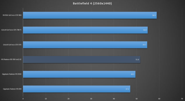 HIS Radeon R9 390 IceQ X2_Review_Battlefield 4