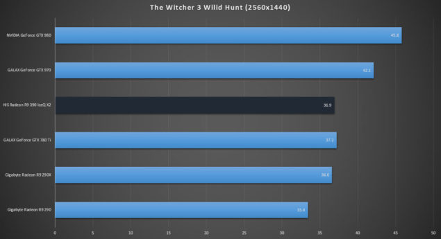 HIS Radeon R9 390 IceQ X2_Review_Witcher 3 Wilid Hunt