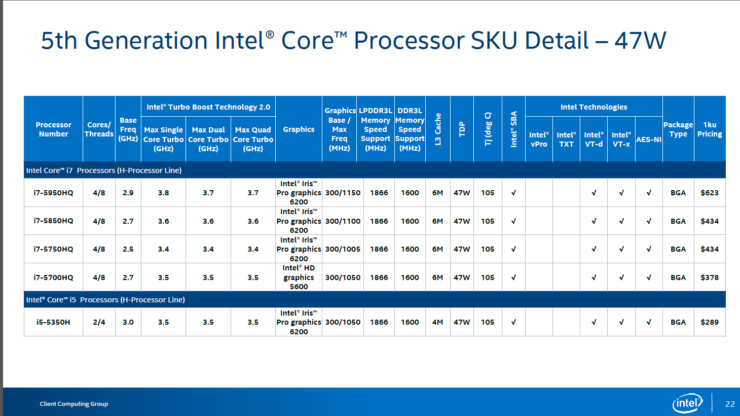 intel-broadwell-hq-skus