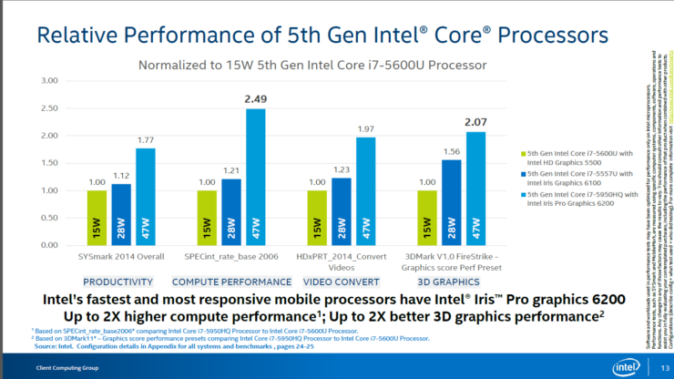intel-iris-pro-6200-graphics-performance-figure