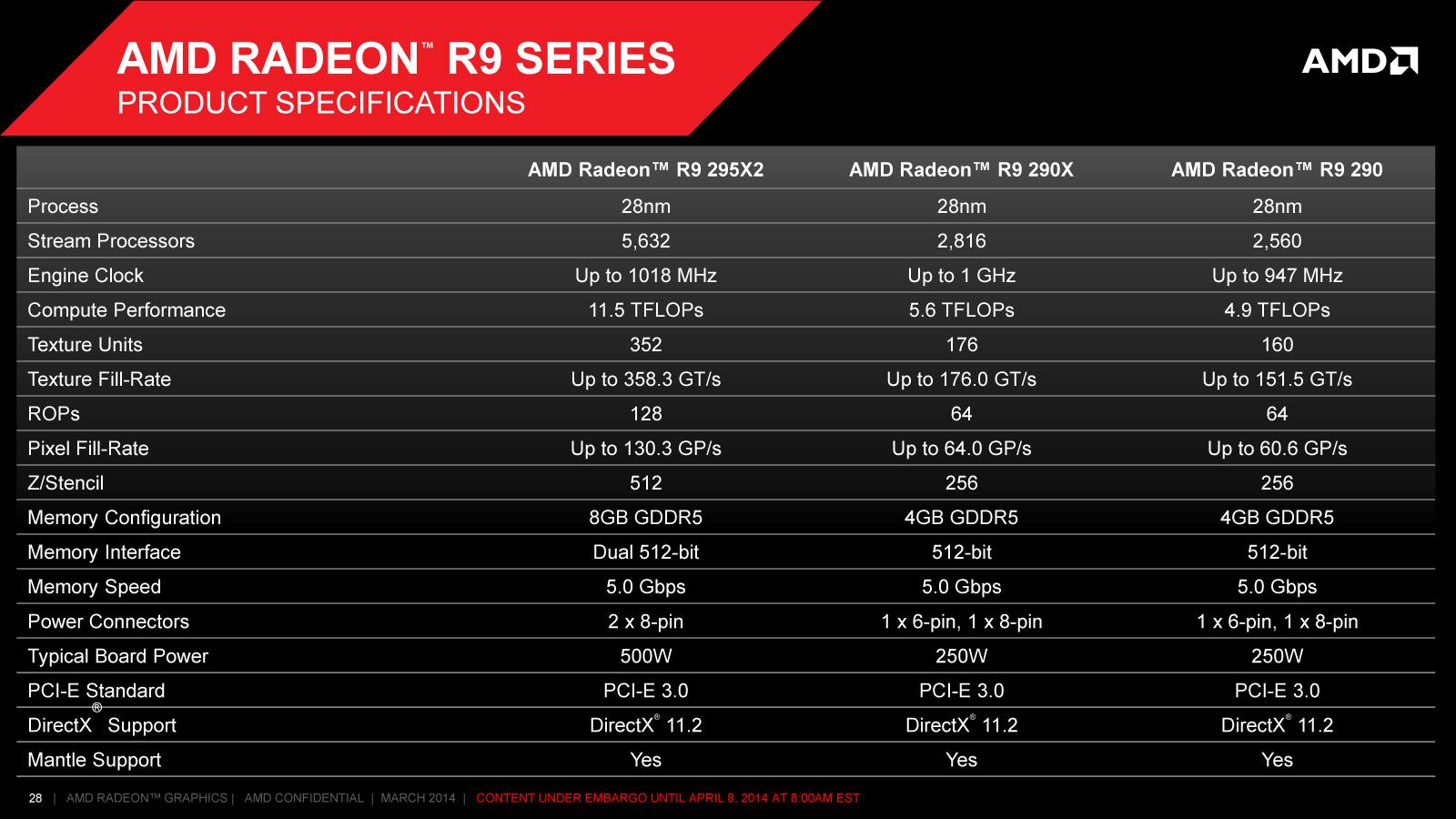 R9 295X2, R9 290X , R9 290 specs