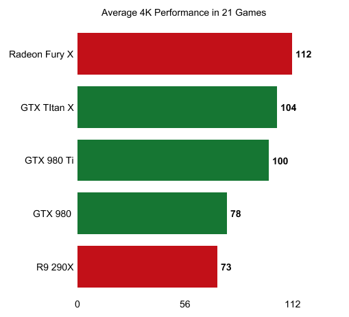 Fury X Performance Estimation At 4K