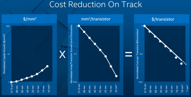 intel_semiconductor_reduction_cost_chip_manufacturing