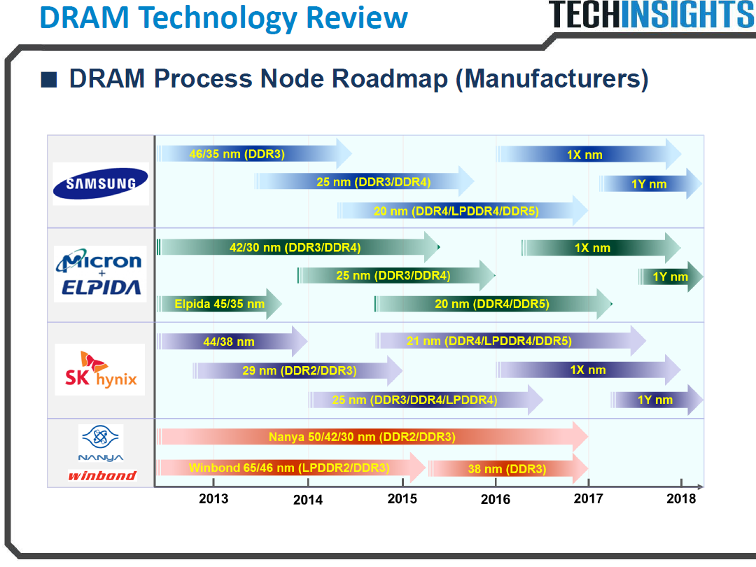 Micron To Compete With Samsung In 16 Nm Dram Category