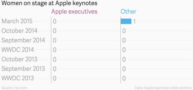apple female executives wwdc 2015