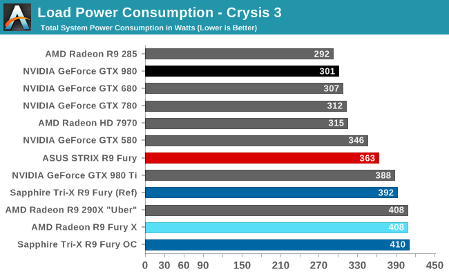 AMD Radeon R9 Fury Sapphire Asus power consumption gaming
