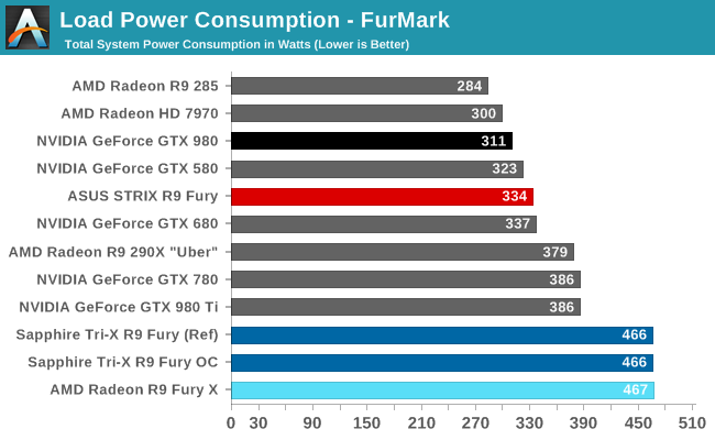 Radeon R9 Fury Sapphire Asus power consumption