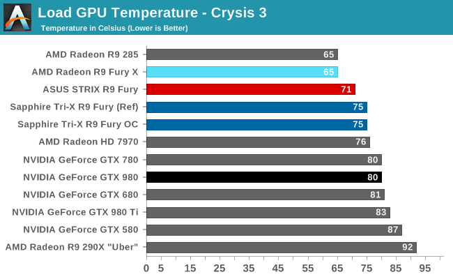 AMD Radeon R9 Fury Sapphire Asus temperature Crysis 3