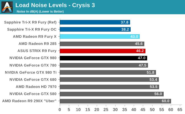AMD Radeon R9 Fury Noise Sapphire Tri-X