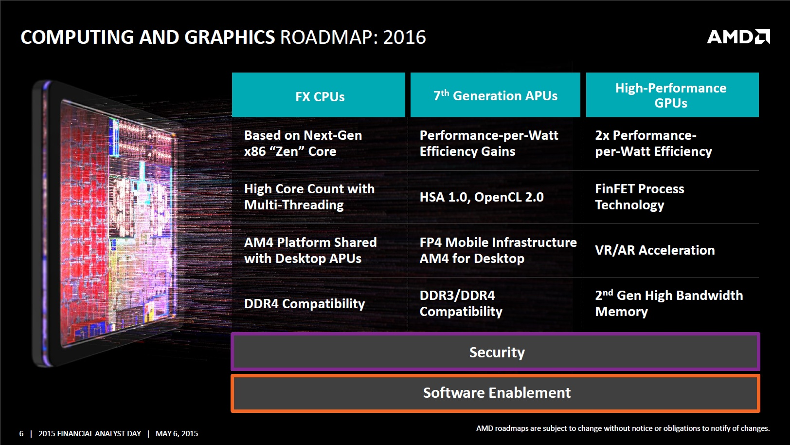 AMD FinFET 2016 roadmap
