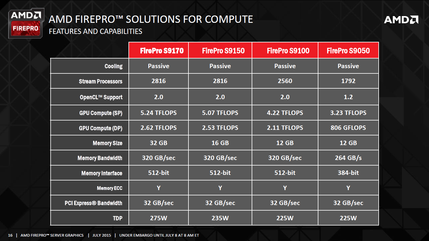 amd-firepro-s9170-32-gb_specifications