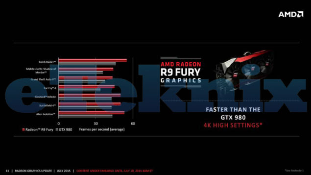 AMD Radeon R9 Fury Official Benchmarks