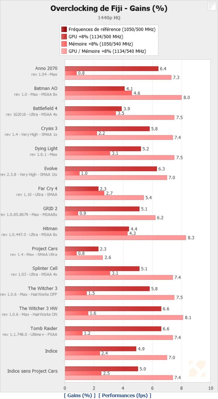 AMD Radeon R9 Fury X Overclocked HBM-Memory Benchmarks