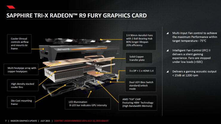 amd-radeon-r9-fury_fiji-pro_sapphire-r9-fury-tri-x-dissect