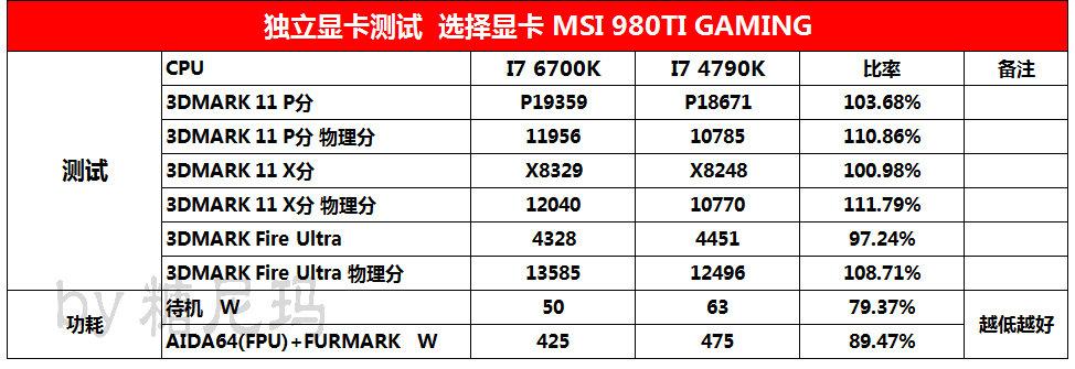 intel-core-i7-6700k-vs-core-i7-4790k_gaming-benchmarks