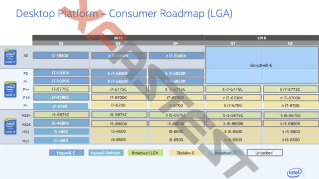 Intel Desktop Platform Roadmap - HEDT, Mainstream and Performance