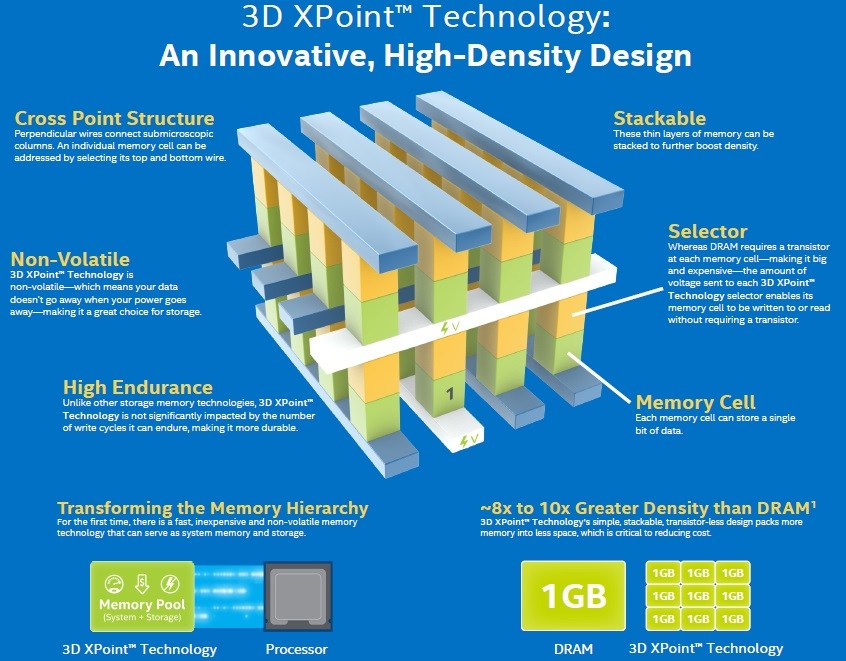 Intel Micron 3D XPoint Memory
