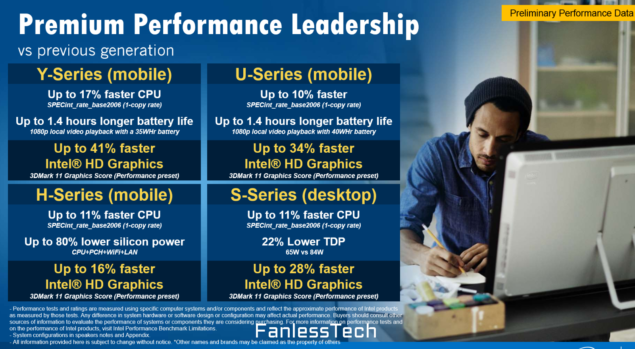 Intel Skylake Performance
