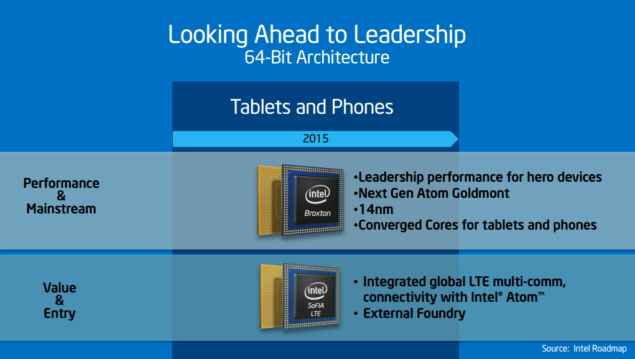 SoFIA 28 nm chip from Intel has been delayed to 2016