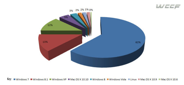 Operating System Market Share Diagram