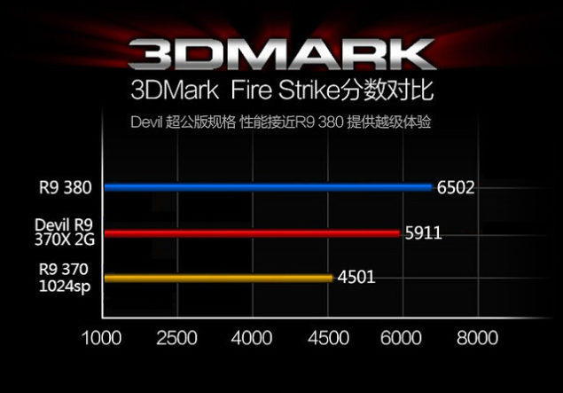 Powercolor Devil R9 370X Performance