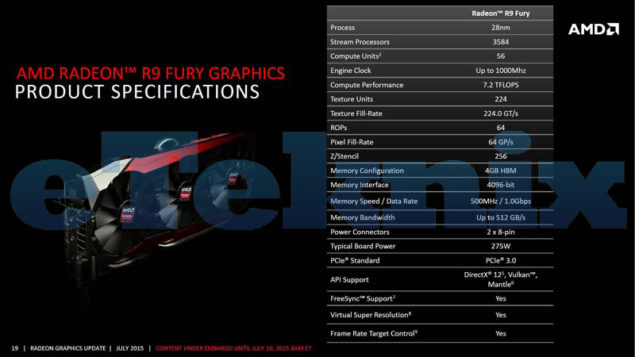 R9 Fury Specifications
