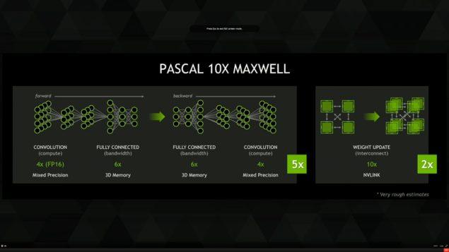 Nvidia Pascal 10X Maxwell