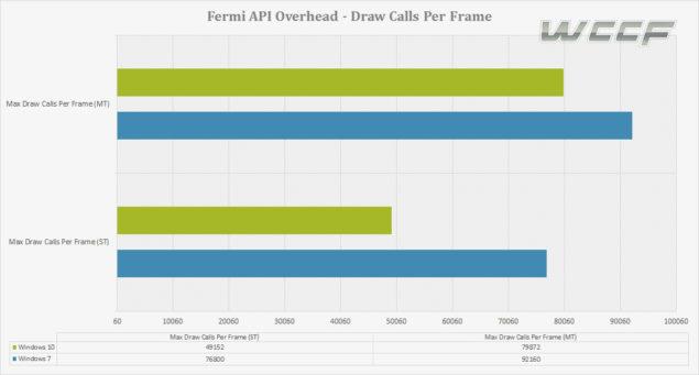 dx11 draw calls per frame win 10 vs win 7