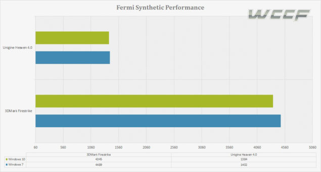 fermi synthetic