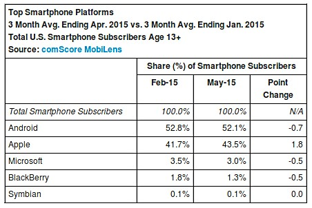 Apple leads the US smartphone market share substantially