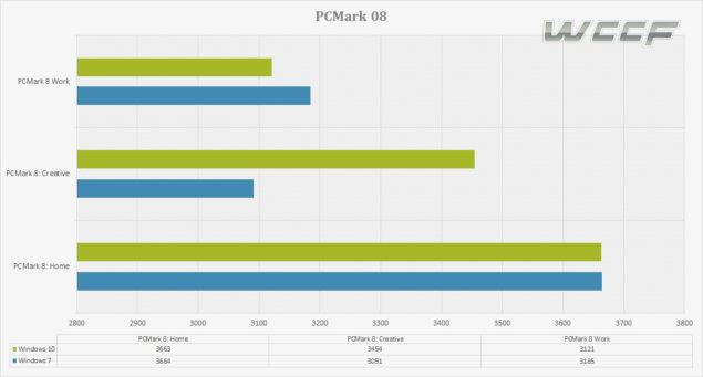 pcmark win 10 vs win 7