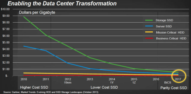 SanDisk Mammoth 6 TB And 8 TB SSDs Coming In 2016