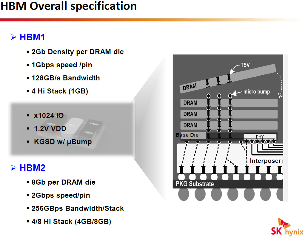AMD SK Hynix HBM2 , Second Generation High Bandwidth Memory