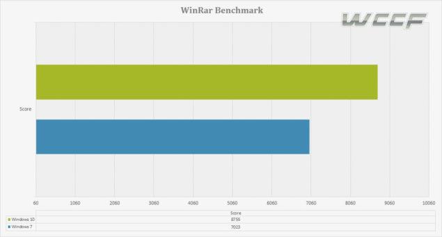 winrar benchmarks win 10 vs win 7