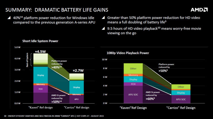 amd-carrizo-apu_battery-life