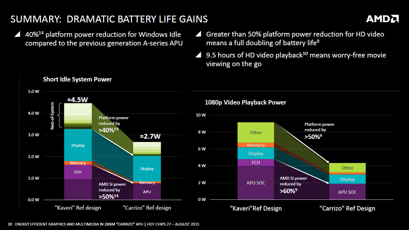 amd-carrizo-apu_battery-life