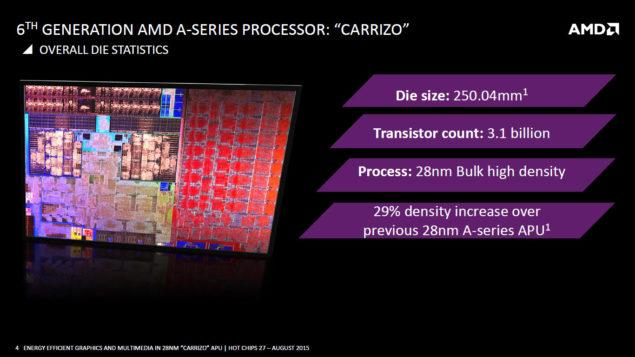 AMD Carrizo APU_Die