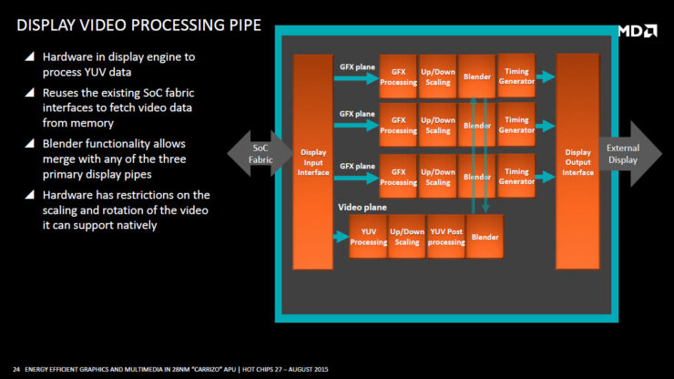 amd-carrizo-apu_display-video-processing-pipe