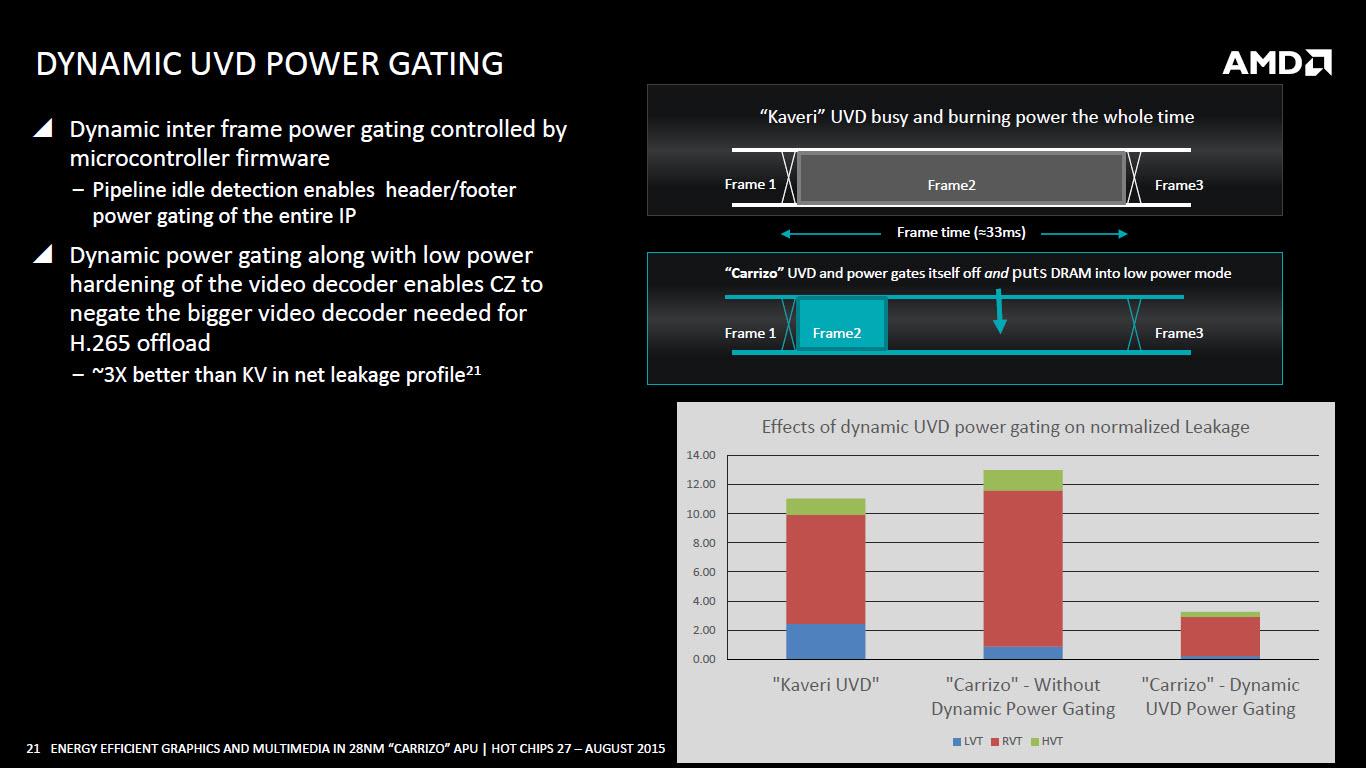 amd-carrizo-apu_dynamic-uvd-power-gating