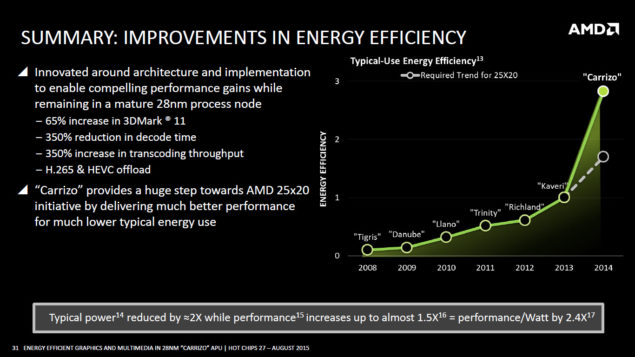 AMD Carrizo APU_Energy Efficiency 25x20